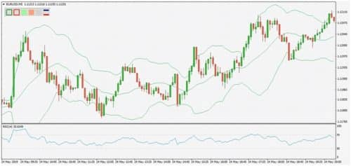 Индикаторы для торговли на боковом рынке BB и RSI