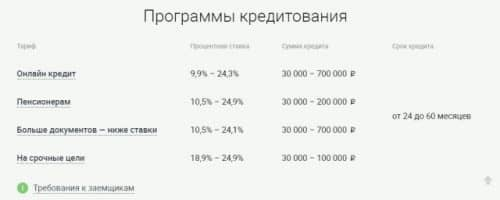 Калькулятор Ренессанс кредит банка