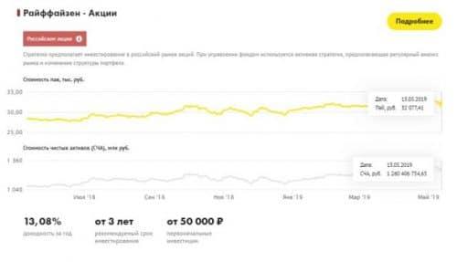 Райффайзен ПИФы динамика акции