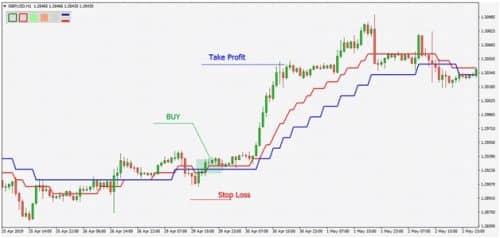 Новая стратегия на рынке Форекс «Норма»