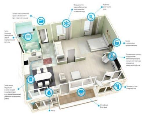 ВТБ Страхование квартиры по ипотеке