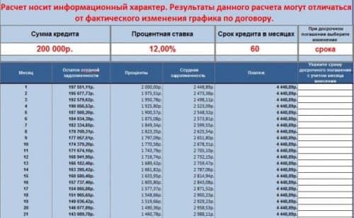 Кредитный калькулятор ВТБ с досрочным погашением
