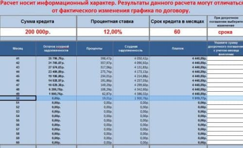 Кредитный калькулятор ВТБ с досрочным погашением расчет с уменьшением срока