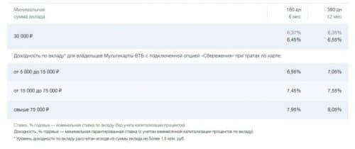 Банк ВТБ вклады физических лиц 2019 проценты по вкладам отделение