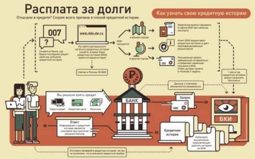 Бюро кредитных историй ВТБ схема