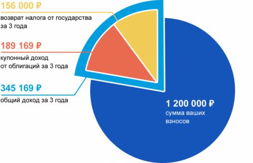 ИИС ВТБ доходность