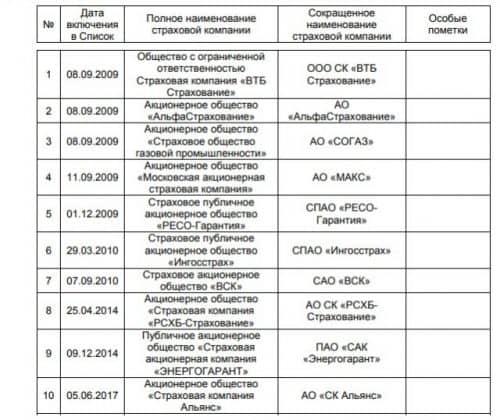Список страховых компаний ВТБ