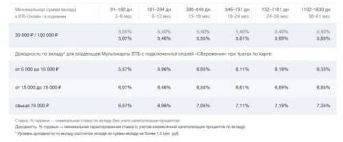 Вклады ВТБ для физических лиц в 2019 году