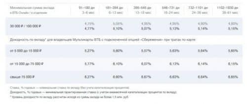 Вклады ВТБ для физических лиц в 2019 году пополняемый
