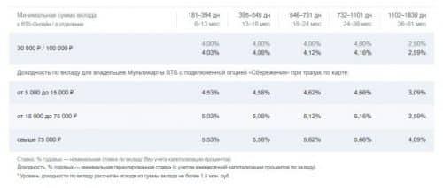 ВТБ депозиты для физических лиц 2019