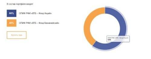 ВТБ капитал управление активами пифы подбор